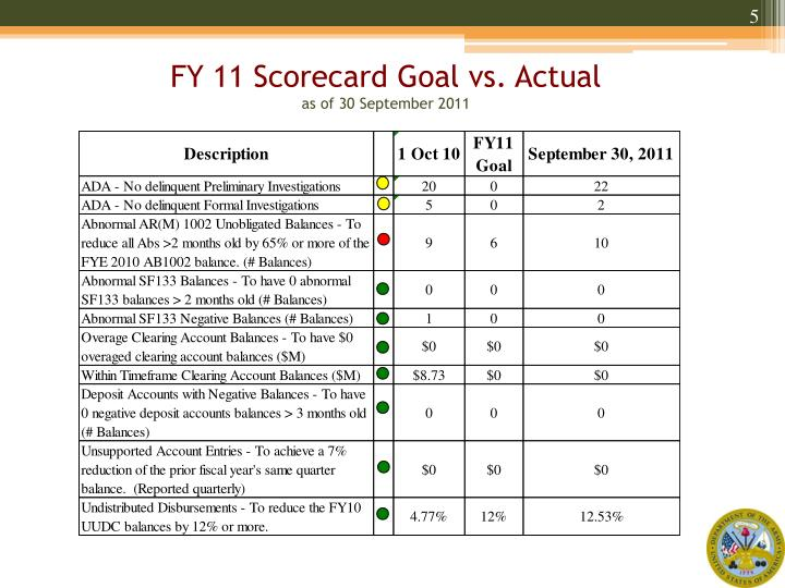 FY 11 Scorecard Goal vs. Actual