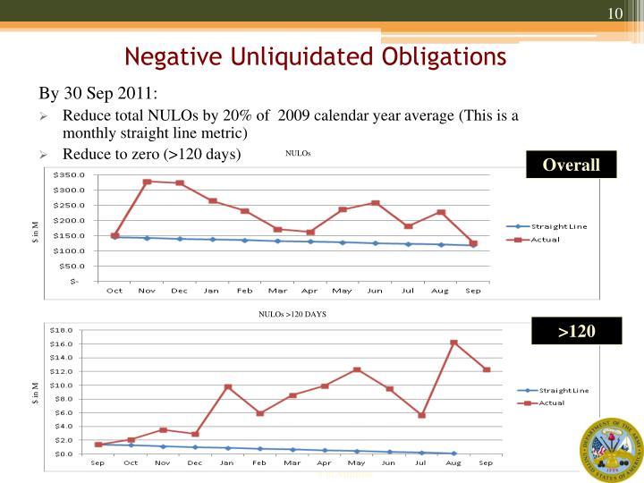 Negative Unliquidated Obligations