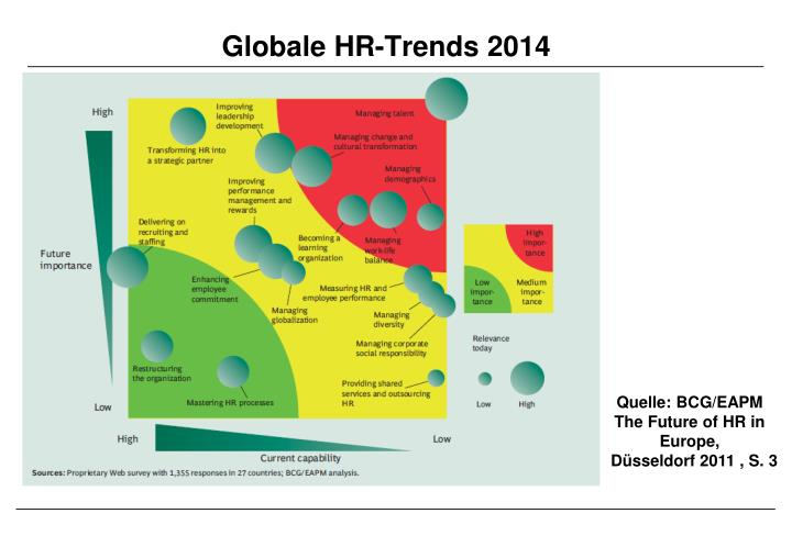 Globale HR-Trends 2014