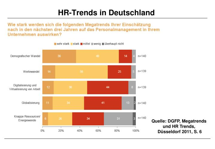 HR-Trends in Deutschland