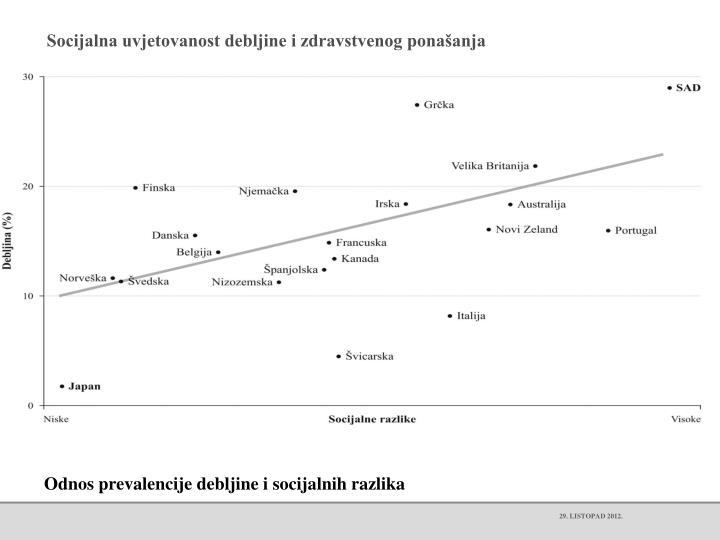 Socijalna uvjetovanost debljine i zdravstvenog ponašanja