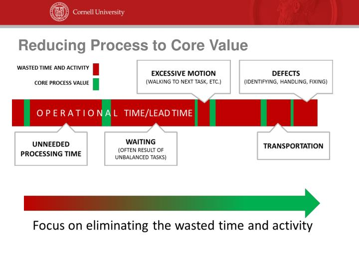 Reducing Process to Core Value