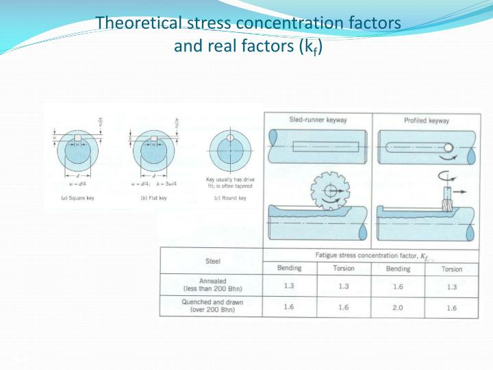 Theoretical stress concentration factors