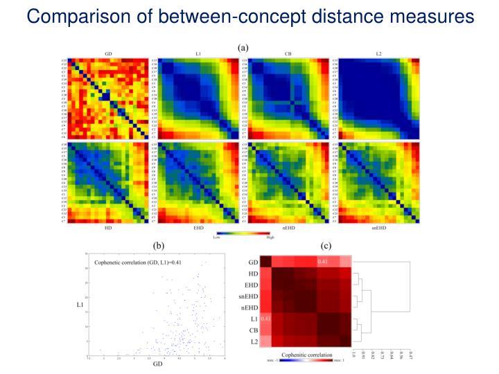 Comparison of between-concept distance measures