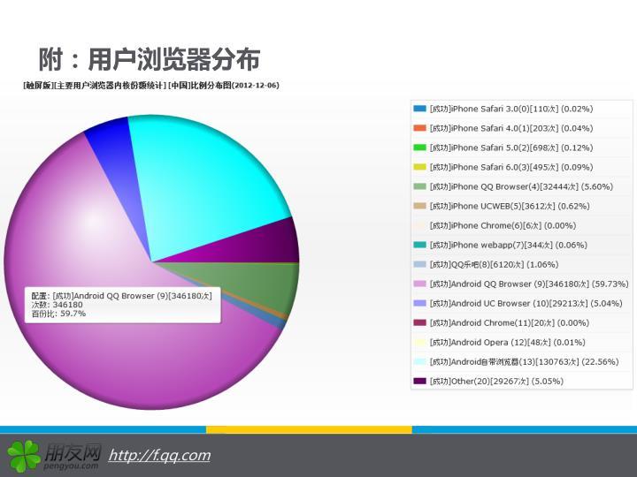 附:用户浏览器分布