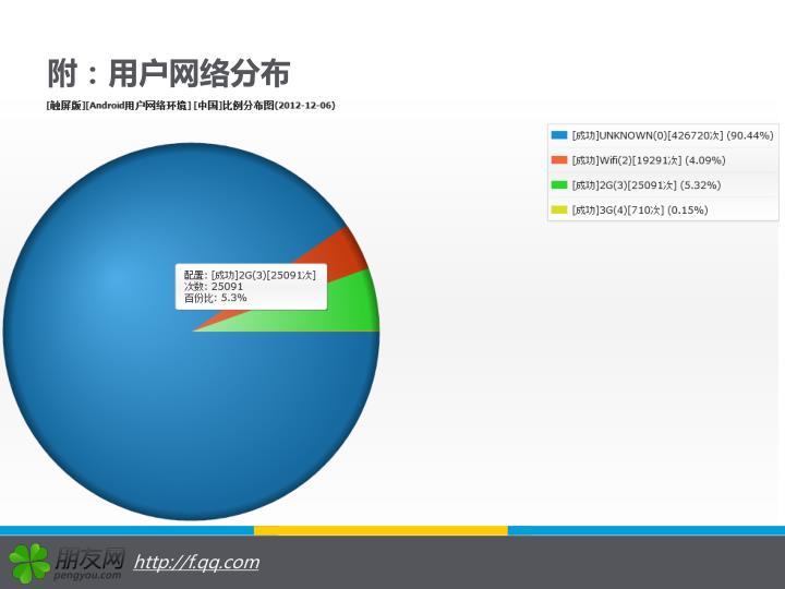 附:用户网络分布