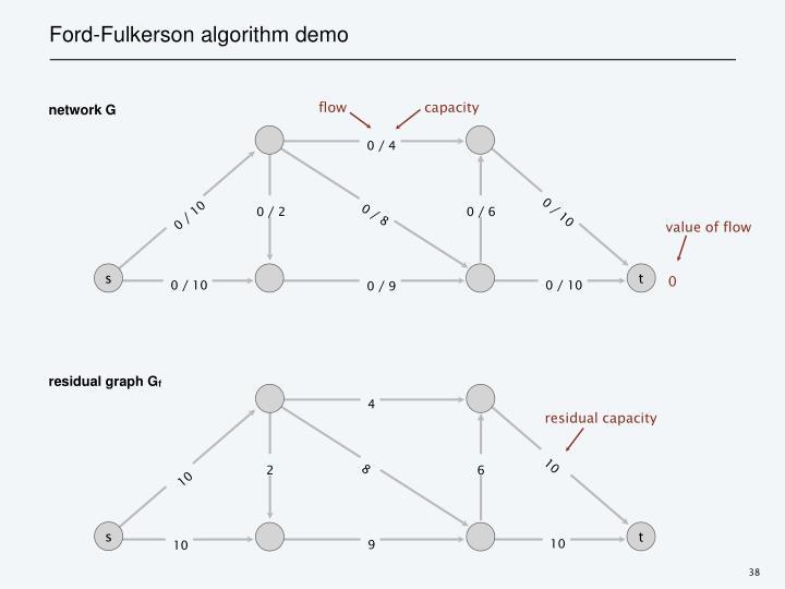 residual graph G
