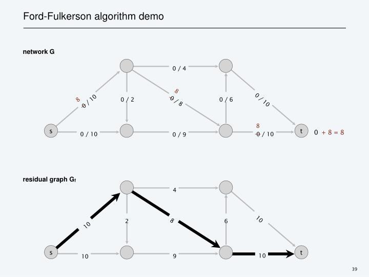 Ford-Fulkerson algorithm demo