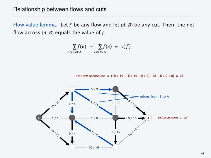 Relationship between flows and cuts