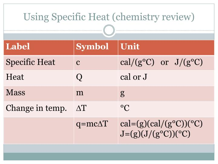 Ppt chapter 21 temperature heat and expansion for Specific heat table j gc