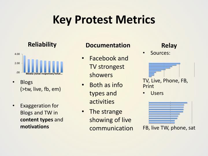 Key Protest Metrics