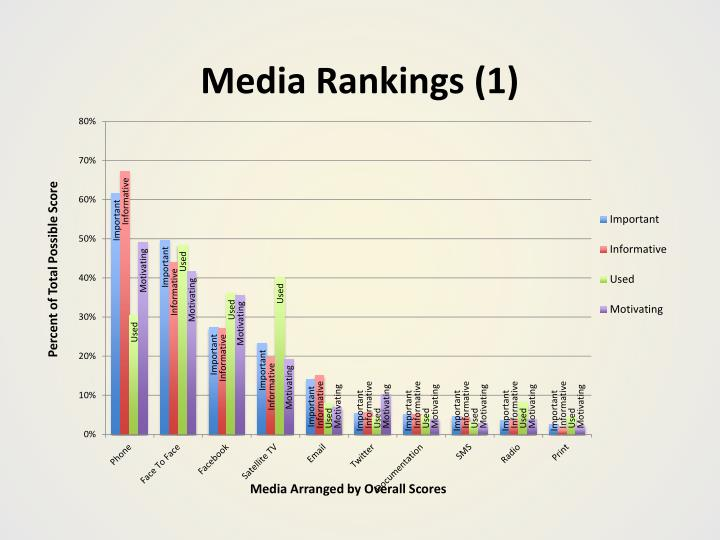 Media Rankings (1)