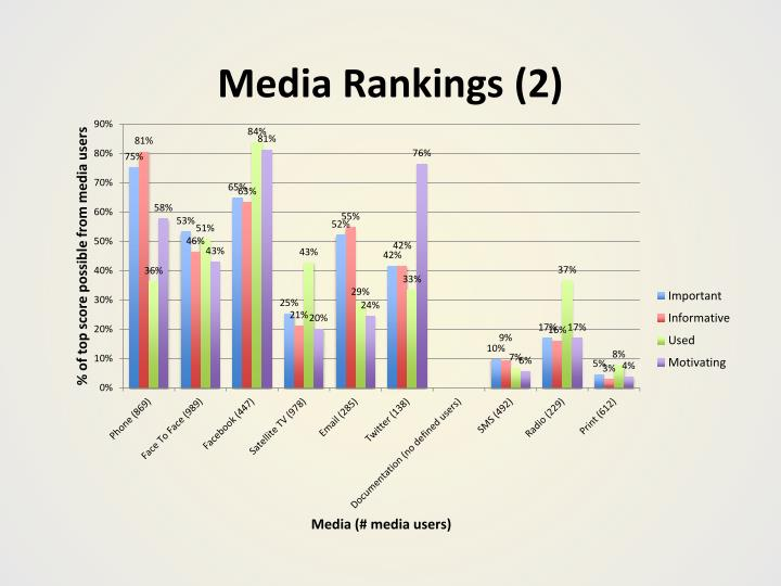 Media Rankings