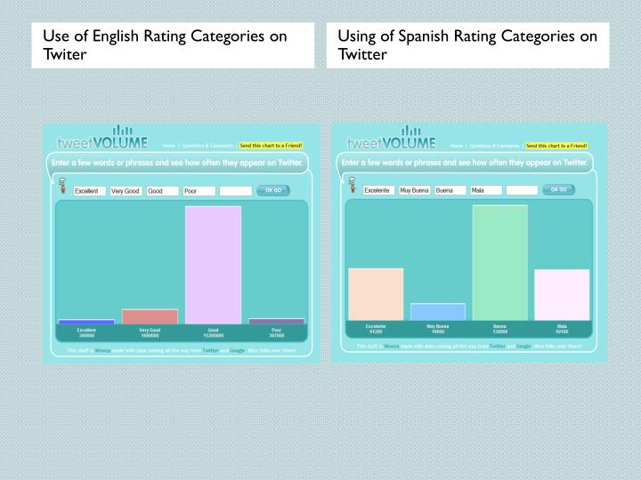 Use of English Rating Categories on