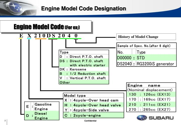 Engine Model Code Designation
