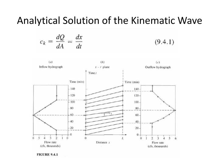 Analytical Solution of the Kinematic Wave