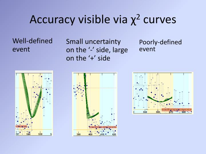 Accuracy visible via