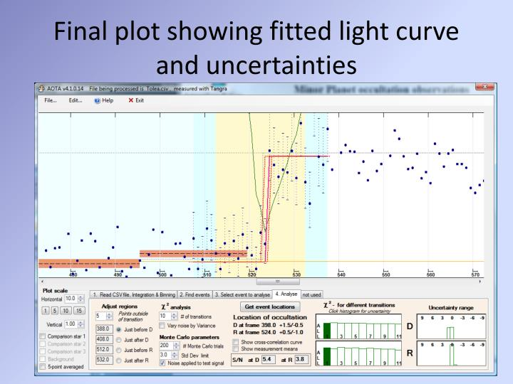 Final plot showing fitted light curve and uncertainties