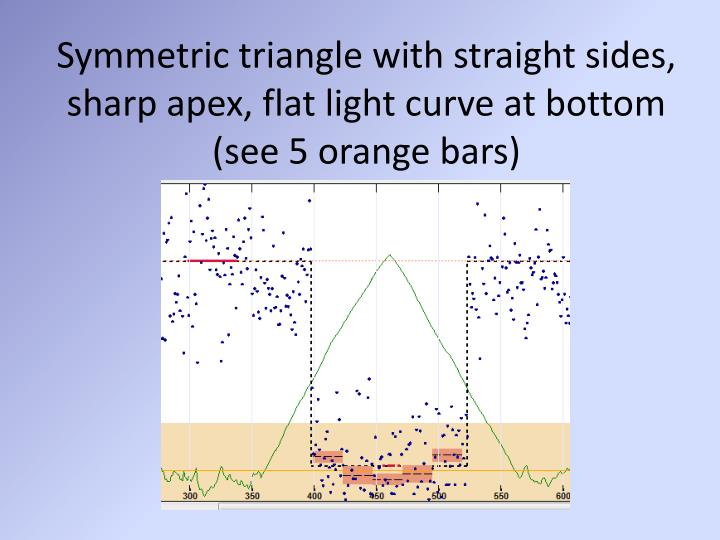 Symmetric triangle with straight sides, sharp apex, flat light curve at bottom (see 5 orange bars)