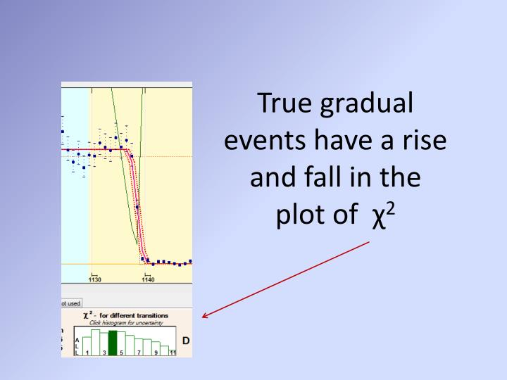 True gradual events have a rise and fall in the plot of