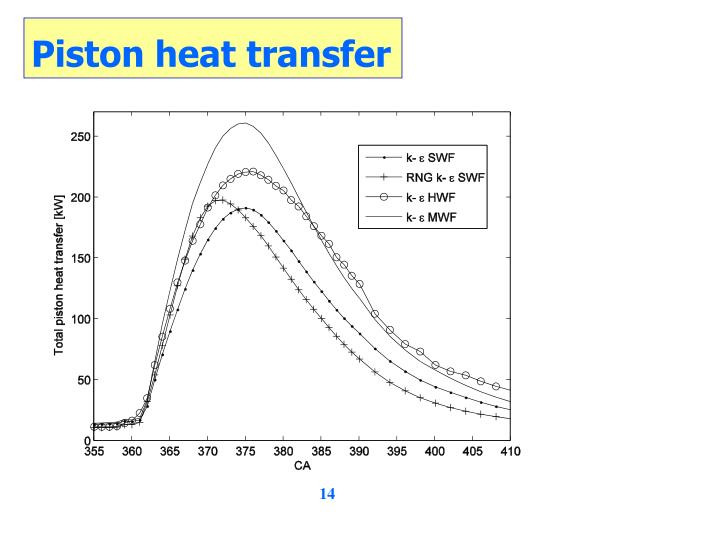 Piston heat transfer