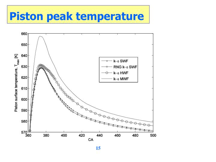 Piston peak temperature