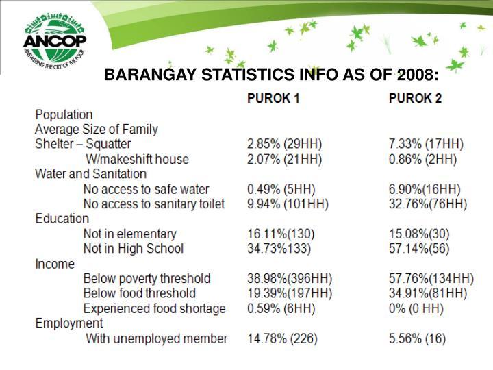 BARANGAY STATISTICS INFO AS OF 2008: