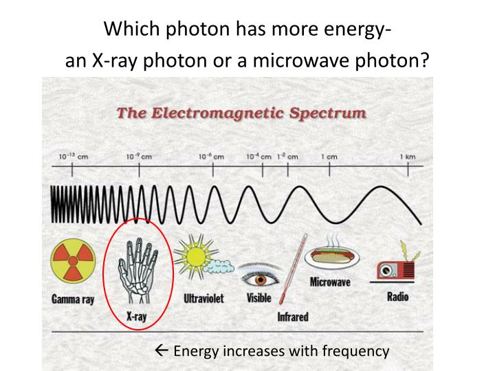 Which photon has more energy-