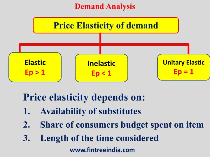 price elasicity and income elasticity of Short-run versus long-run elasticity (pp 38 - 46) price elasticity varies with the amount of  do you spend your income only on phone bills.