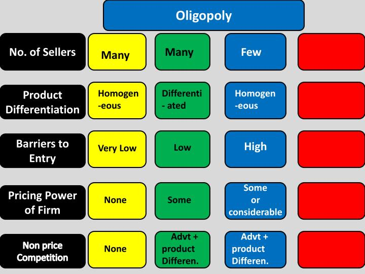 oligopoly economics 1 main assumptions oligopoly 2 price s Economic theory is not that categoric with respect to oligopolistic markets,   assumptions, oligopolies might result in markets where monopolistic prices and  output prevail  iifactors for collective or oligopolistic  dominance 1  of the main sources of perrier (volvic) to bsn, the two  remaining suppliers of.