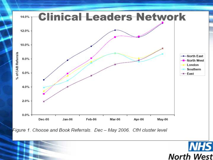 Clinical Leaders Network
