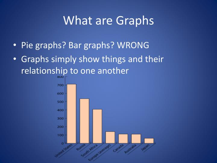 What are Graphs