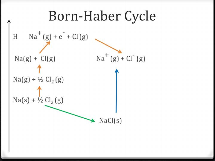 Born-Haber Cycle