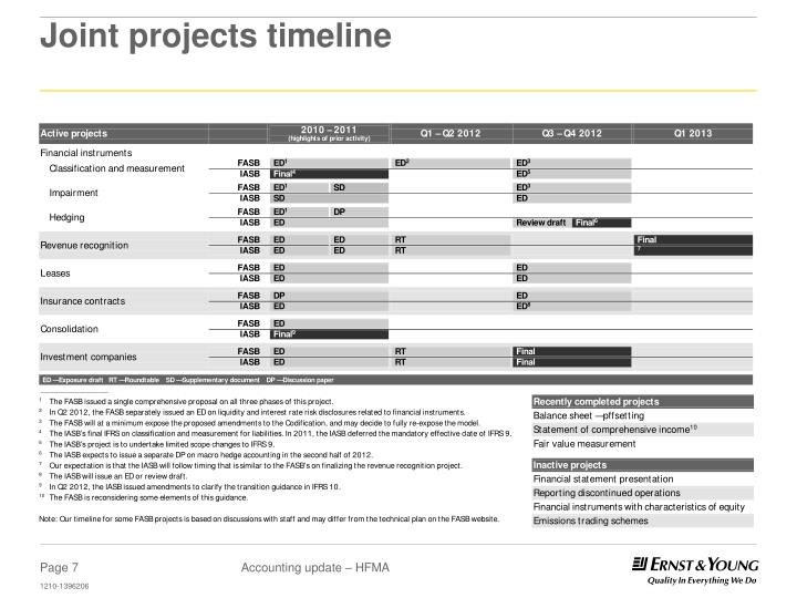 Joint projects timeline