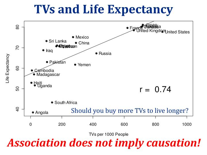 TVs and Life Expectancy