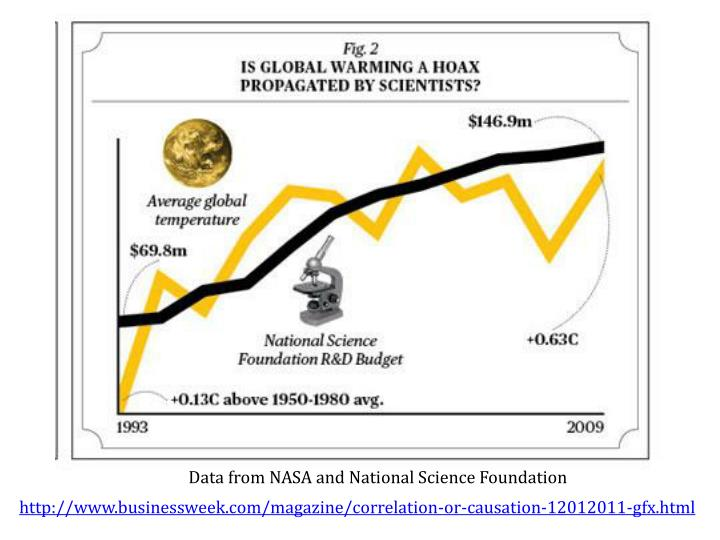 Data from NASA and National Science Foundation