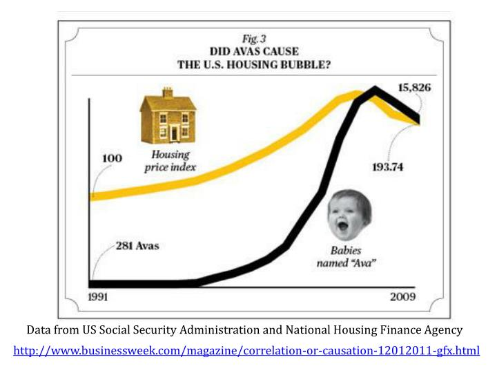 Data from US Social Security Administration and National Housing Finance Agency