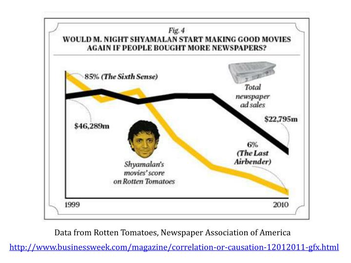 Data from Rotten Tomatoes, Newspaper Association of America