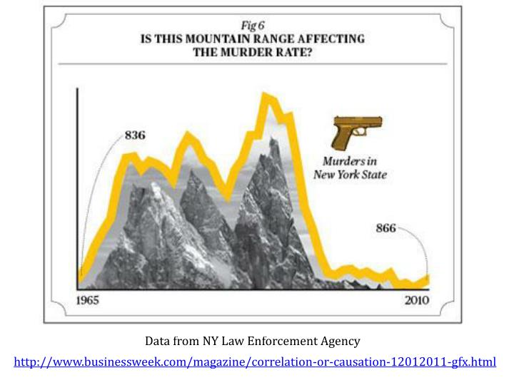 Data from NY Law Enforcement Agency