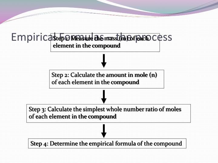 Empirical Formulas – the process