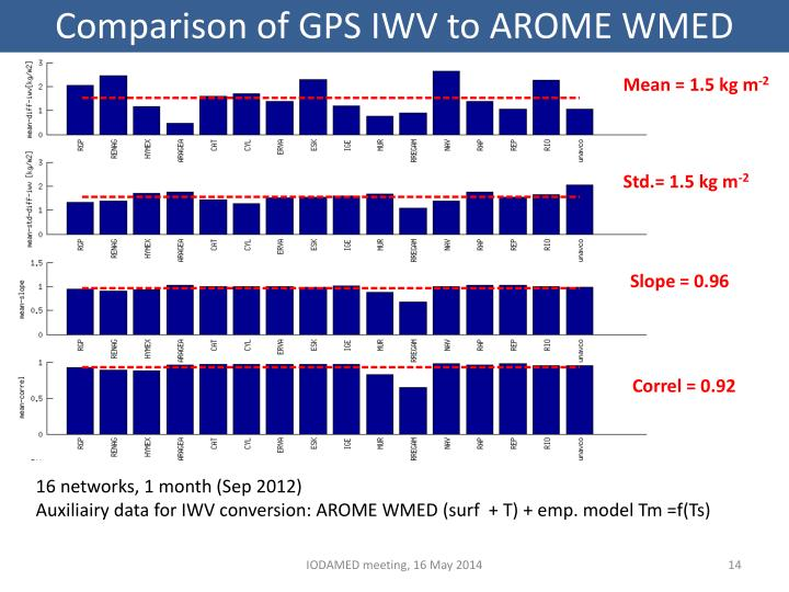 Comparison of GPS IWV to AROME WMED