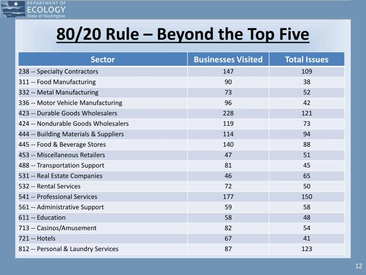 80/20 Rule – Beyond the Top Five
