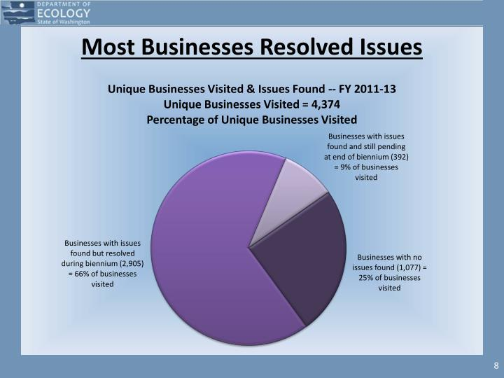 Most Businesses Resolved Issues