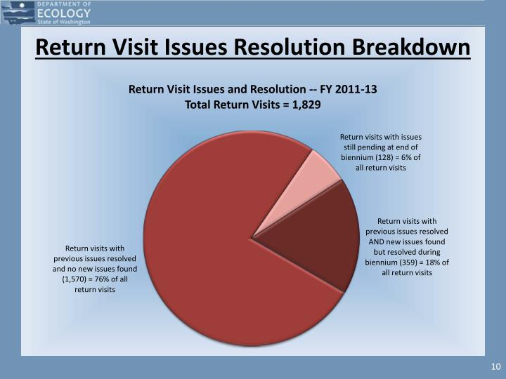 Return Visit Issues Resolution Breakdown