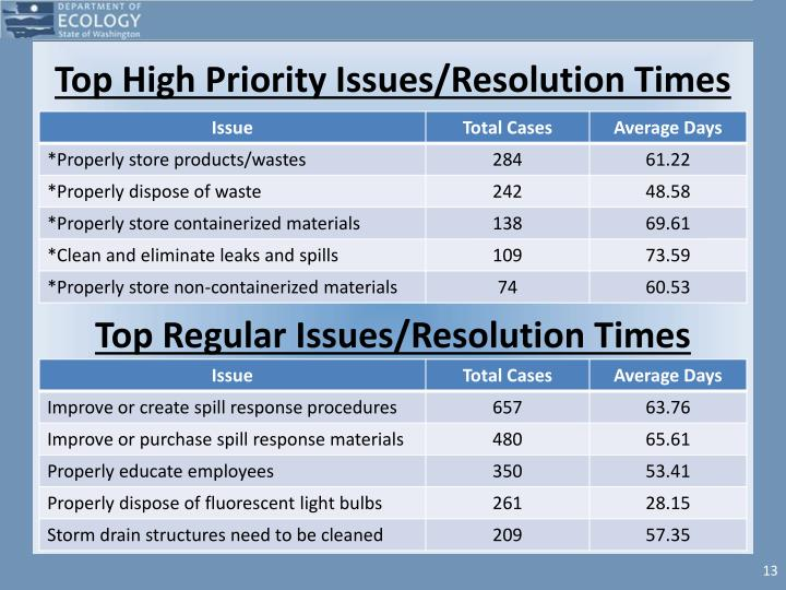 Top High Priority Issues/Resolution Times