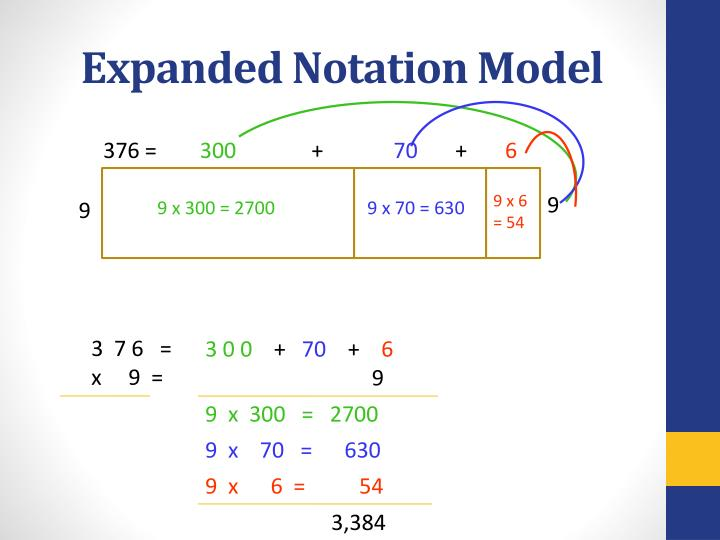 Expanded Notation Model