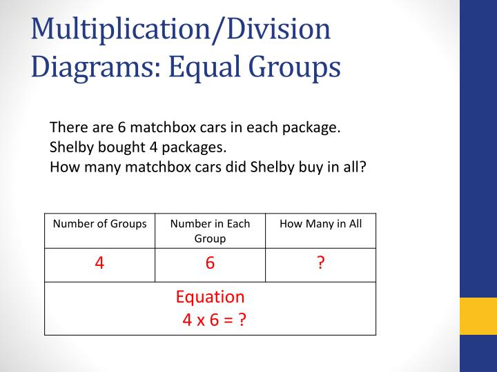 Multiplication/Division Diagrams: Equal Groups