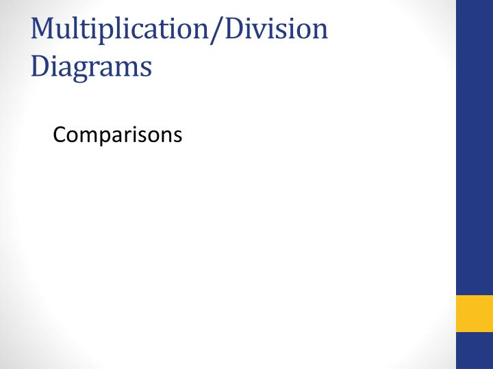 Multiplication/Division Diagrams