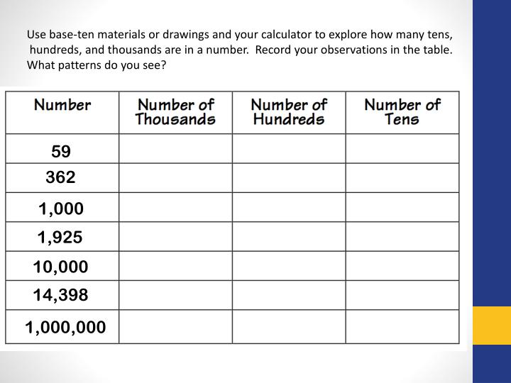Use base-ten materials or drawings and your calculator to explore how many tens,
