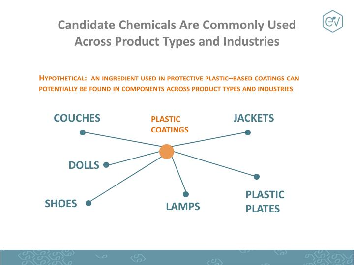 Candidate Chemicals Are Commonly Used